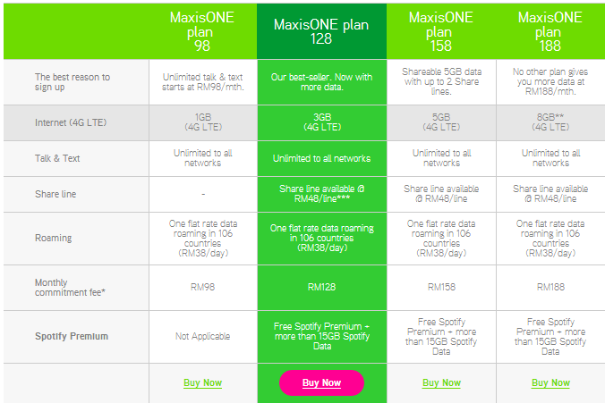 Maxis One Plan
