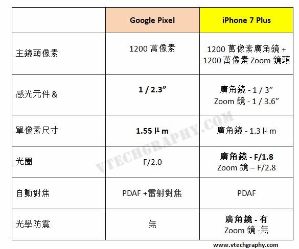iphone-7-plus-vs-google-pixel-spec-comparison_%e5%89%af%e6%9c%ac
